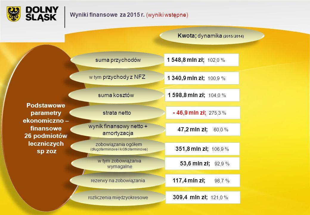 Podstawowe parametry ekonomiczno – finansowe 26 podmiotów leczniczych sp zoz Podstawowe parametry ekonomiczno – finansowe 26 podmiotów leczniczych sp zoz suma przychodów w tym przychody z NFZ suma kosztów strata netto wynik finansowy netto + amortyzacja rezerwy na zobowiązania 1 548,8 mln zł; 102,0 % 1 340,9 mln zł; 100,9 % rozliczenia międzyokresowe w tym zobowiązania wymagalne zobowiązania ogółem (długoterminowe i krótkoterminowe) 1 598,8 mln zł; 104,0 % - 46,9 mln zł; 275,3 % 47,2 mln zł; 60,0 % 351,8 mln zł; 106,9 % 53,6 mln zł; 92,9 % 117,4 mln zł; 98,7 % 309,4 mln zł; 121,0 % Kwota; dynamika (2015/ 2014) Wyniki finansowe za 2015 r.