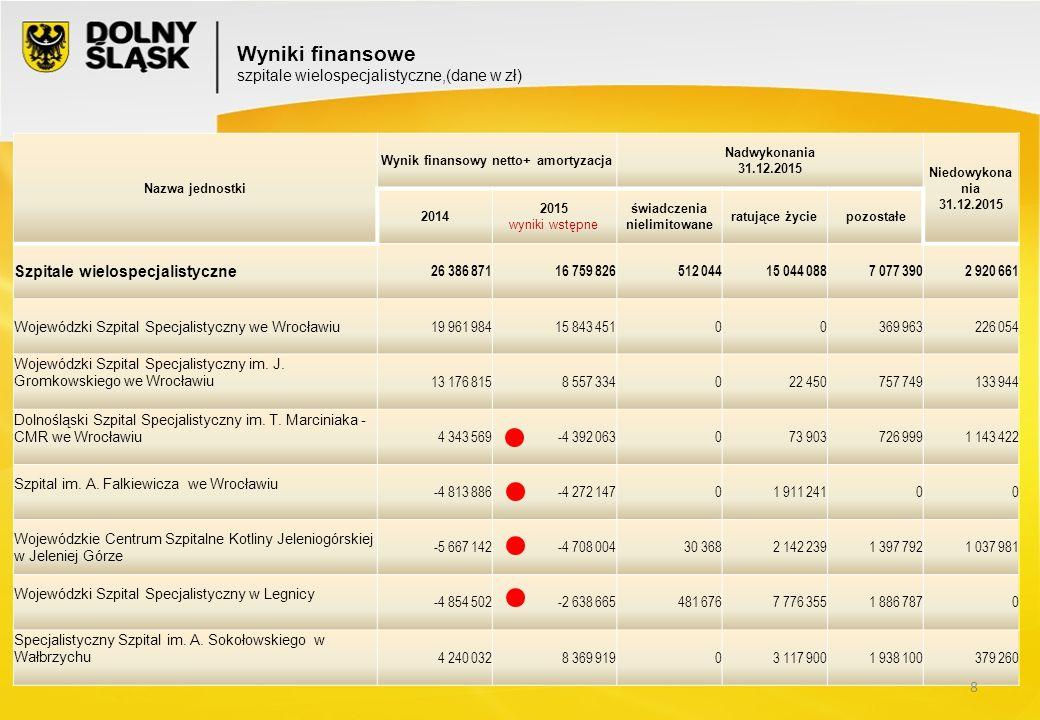 Wyszczególnienie Okres OgółemLekarze i dentyściPielęgniarkiTechnicyOpiekunowie medyczniSaloweZarząd i administracja Etaty Średnie wynagrodz.