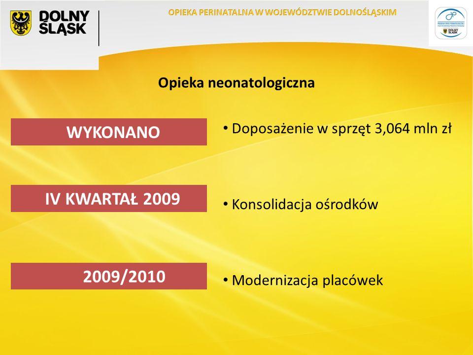 Opieka neonatologiczna Doposażenie w sprzęt 3,064 mln zł Konsolidacja ośrodków Modernizacja placówek WYKONANO IV KWARTAŁ 2009 2009/2010