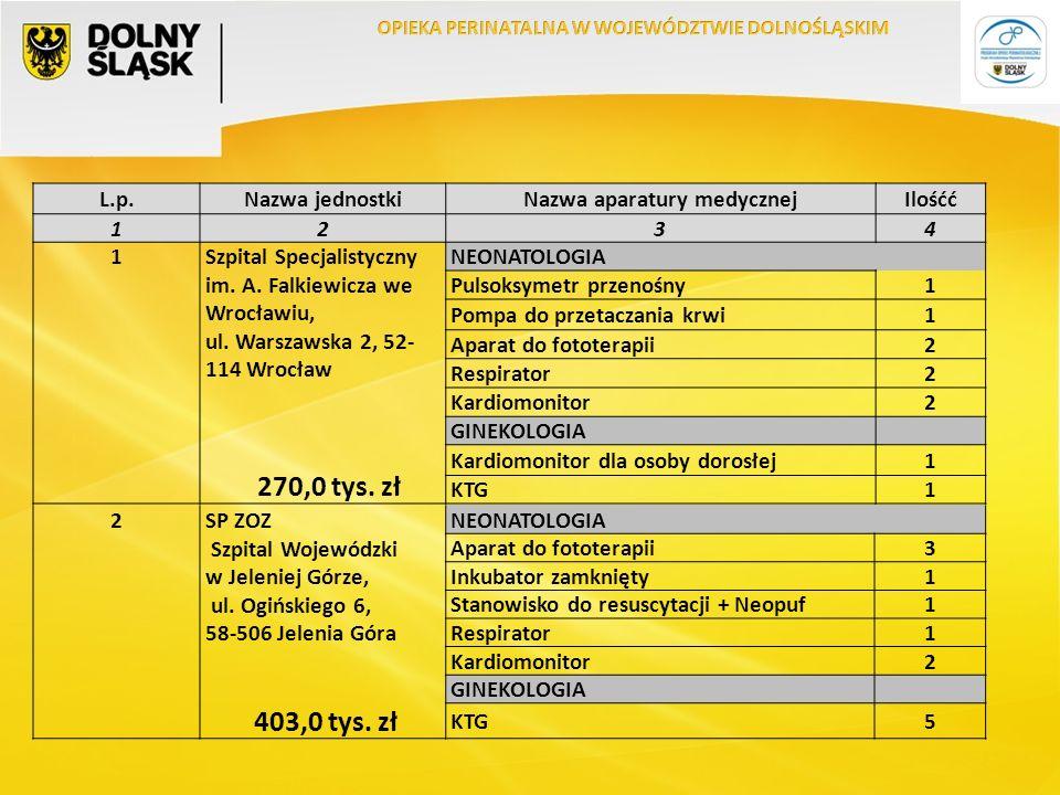 L.p.Nazwa jednostkiNazwa aparatury medycznejIlośćć 1234 1Szpital Specjalistyczny im.