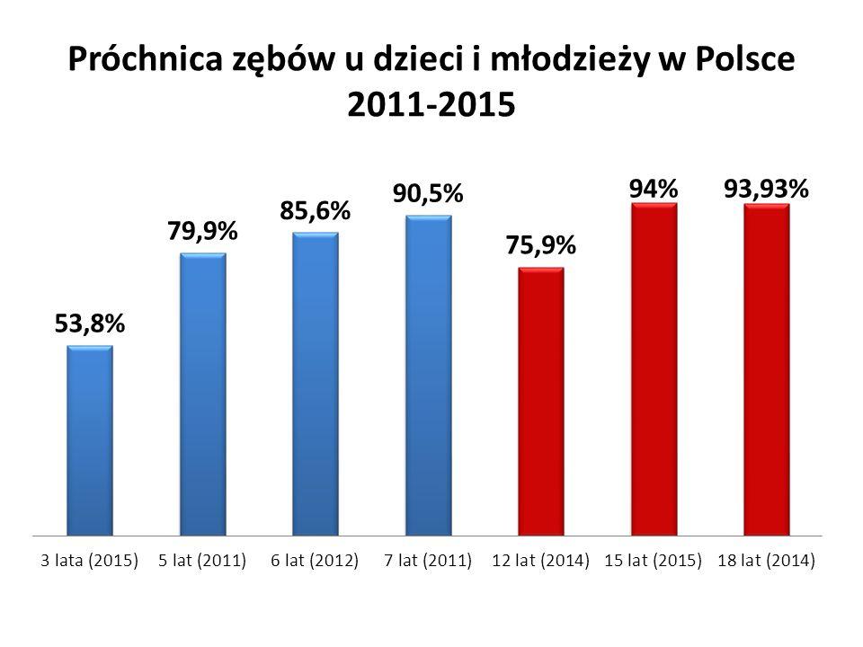 Próchnica zębów u dzieci i młodzieży w Polsce 2011-2015