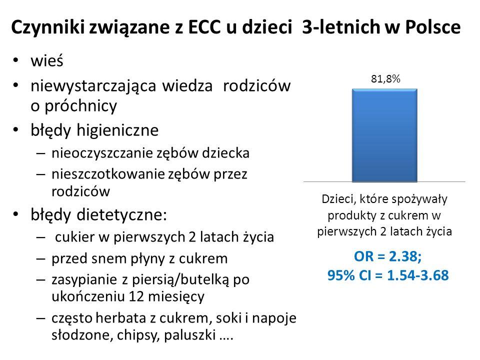 Czynniki związane z ECC u dzieci 3-letnich w Polsce wieś niewystarczająca wiedza rodziców o próchnicy błędy higieniczne – nieoczyszczanie zębów dziecka – nieszczotkowanie zębów przez rodziców błędy dietetyczne: – cukier w pierwszych 2 latach życia – przed snem płyny z cukrem – zasypianie z piersią/butelką po ukończeniu 12 miesięcy – często herbata z cukrem, soki i napoje słodzone, chipsy, paluszki ….