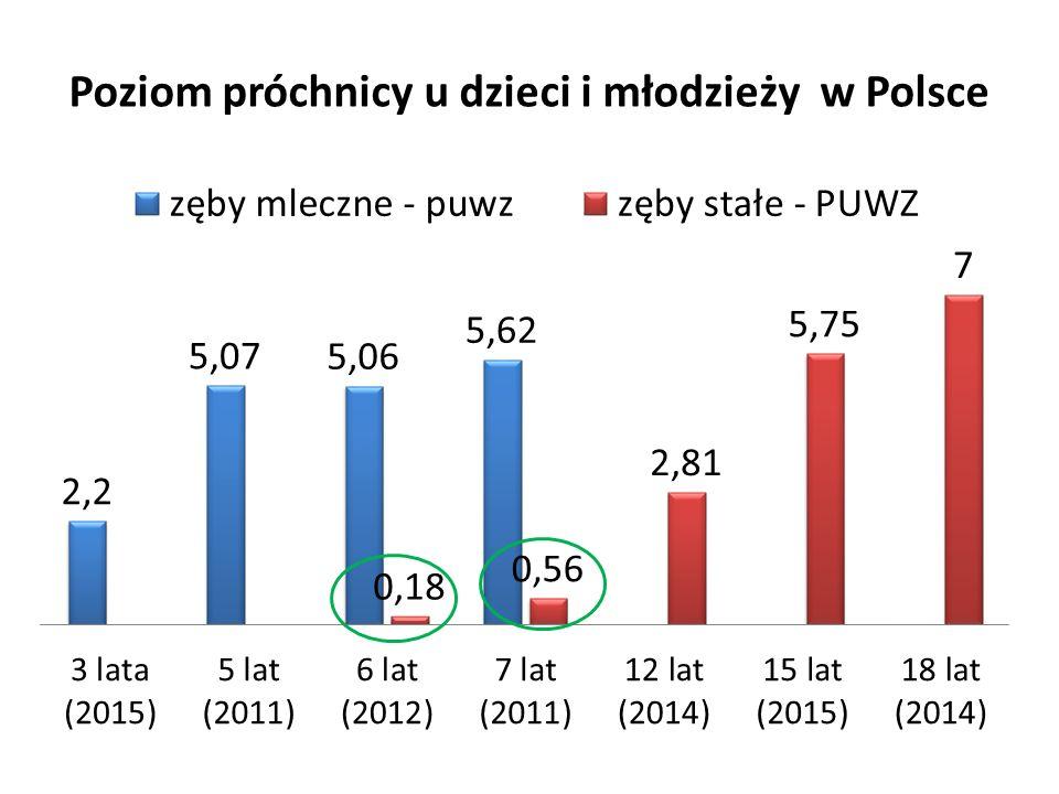 Poziom próchnicy u dzieci i młodzieży w Polsce