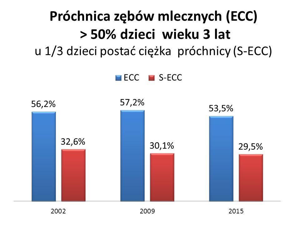 Próchnica zębów mlecznych (ECC) > 50% dzieci wieku 3 lat u 1/3 dzieci postać ciężka próchnicy (S-ECC)