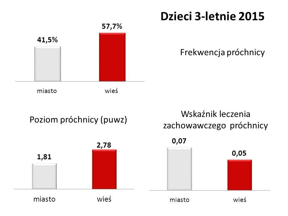 Poziom próchnicy (puwz) Wskaźnik leczenia zachowawczego próchnicy Frekwencja próchnicy Dzieci 3-letnie 2015