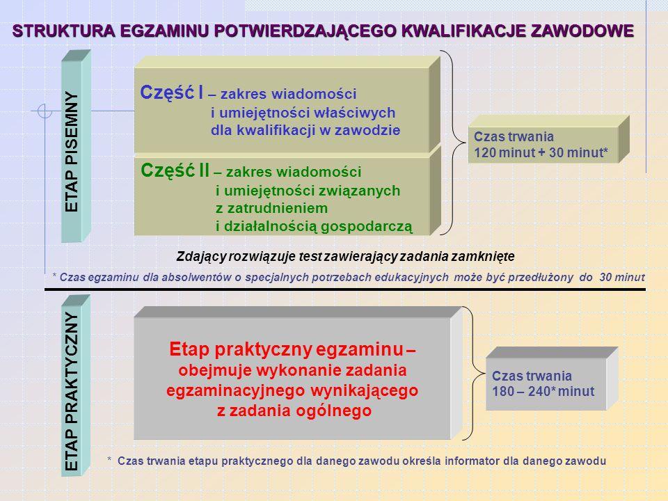 STRUKTURA EGZAMINU POTWIERDZAJĄCEGO KWALIFIKACJE ZAWODOWE ETAP PRAKTYCZNY Etap praktyczny egzaminu – obejmuje wykonanie zadania egzaminacyjnego wynikającego z zadania ogólnego Część II – zakres wiadomości i umiejętności związanych z zatrudnieniem i działalnością gospodarczą ETAP PISEMNY Część I – zakres wiadomości i umiejętności właściwych dla kwalifikacji w zawodzie Czas trwania 120 minut + 30 minut* * Czas egzaminu dla absolwentów o specjalnych potrzebach edukacyjnych może być przedłużony do 30 minut Zdający rozwiązuje test zawierający zadania zamknięte Czas trwania 180 – 240* minut * Czas trwania etapu praktycznego dla danego zawodu określa informator dla danego zawodu