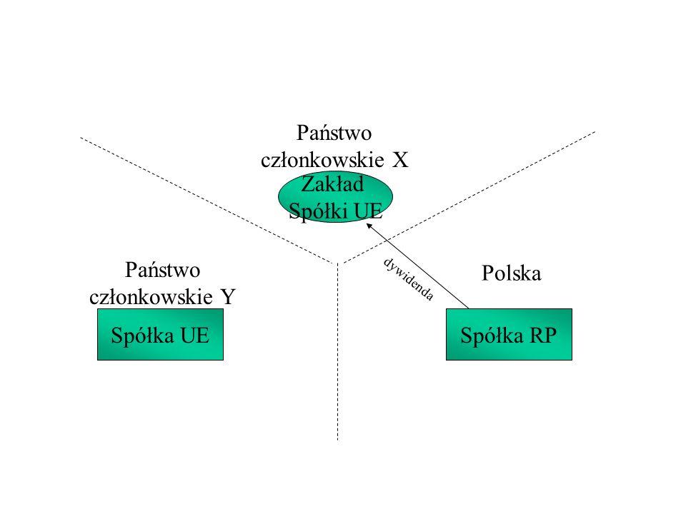 Państwo członkowskie X Państwo członkowskie Y Polska Spółka UESpółka RP Zakład Spółki UE dywidenda
