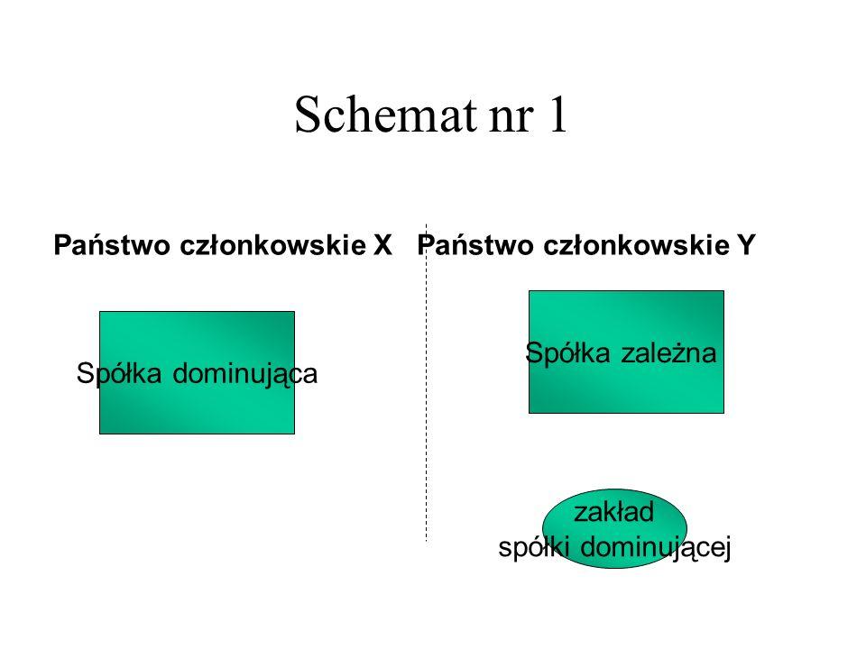 Schemat nr 1 Spółka dominująca Spółka zależna Państwo członkowskie X Państwo członkowskie Y zakład spółki dominującej