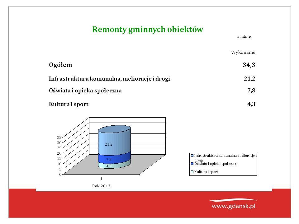 Remonty gminnych obiektów Wykonanie Ogółem34,3 Infrastruktura komunalna, melioracje i drogi21,2 Oświata i opieka społeczna7,8 Kultura i sport4,3 w mln