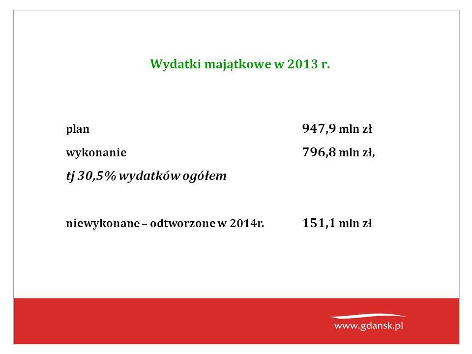 Wydatki majątkowe w 2013 r. plan 947,9 mln zł wykonanie 796,8 mln zł, tj 30,5% wydatków ogółem niewykonane – odtworzone w 2014r. 151,1 mln zł