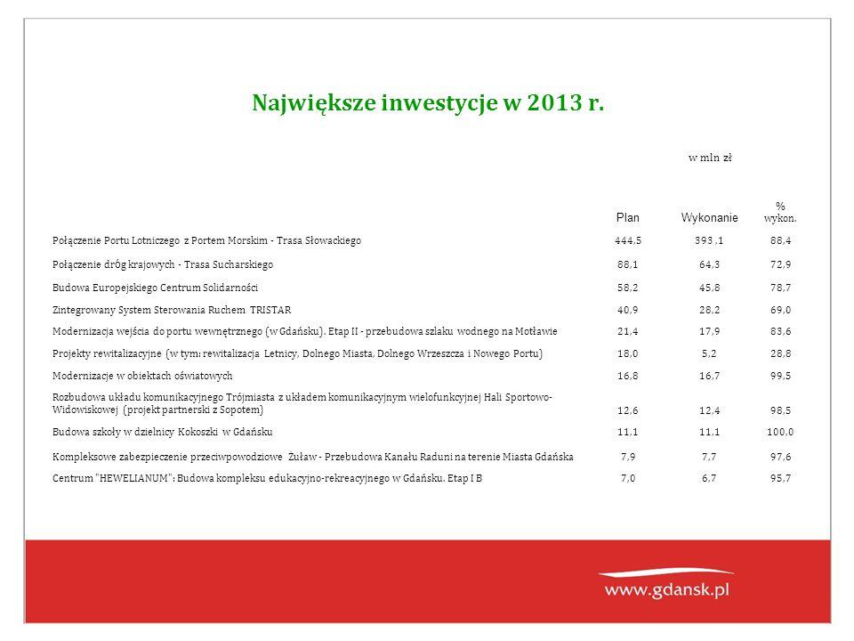 Największe inwestycje w 2013 r. PlanWykonanie % wykon. Połączenie Portu Lotniczego z Portem Morskim - Trasa Słowackiego444,5393,188,4 Połączenie dr ó