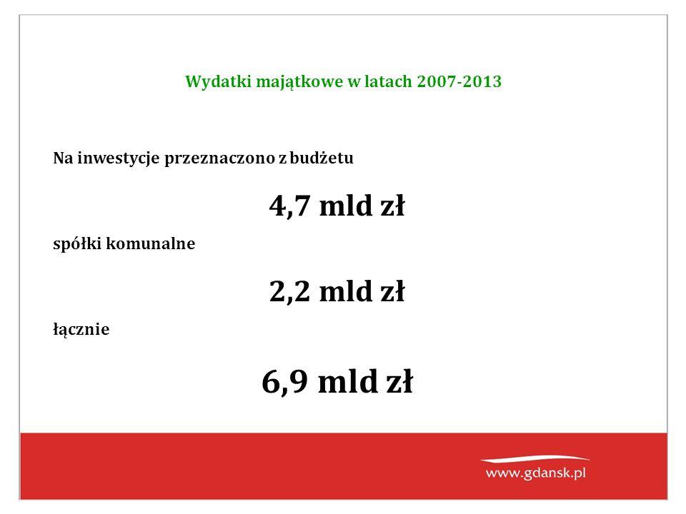 Wydatki majątkowe w latach 2007-2013 Na inwestycje przeznaczono z budżetu 4,7 mld zł spółki komunalne 2,2 mld zł łącznie 6,9 mld zł