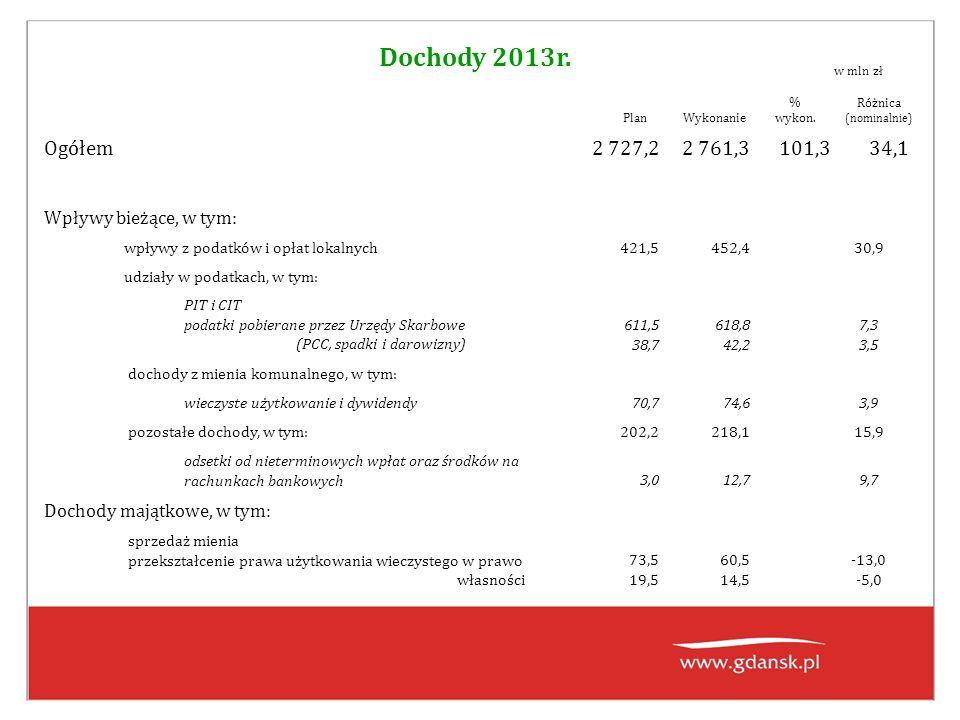 Dochody 2013r. PlanWykonanie % wykon. Różnica (nominalnie) Ogółem2 727,22 761,3101,334,1 Wpływy bieżące, w tym: wpływy z podatków i opłat lokalnych421