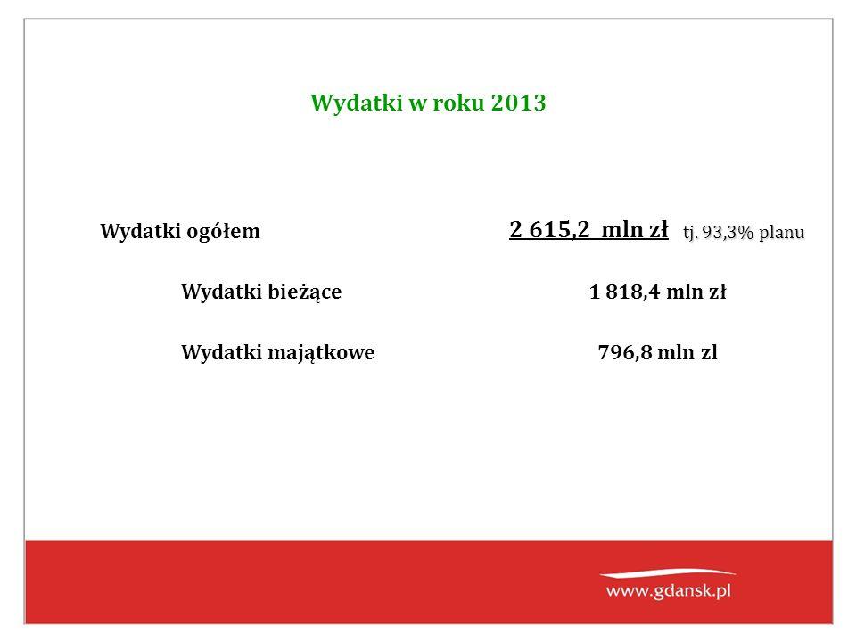 Wydatki w roku 2013 Wydatki ogółem tj. 93,3% planu 2 615,2 mln zł tj. 93,3% planu Wydatki bieżące1 818,4 mln zł Wydatki majątkowe796,8 mln zl