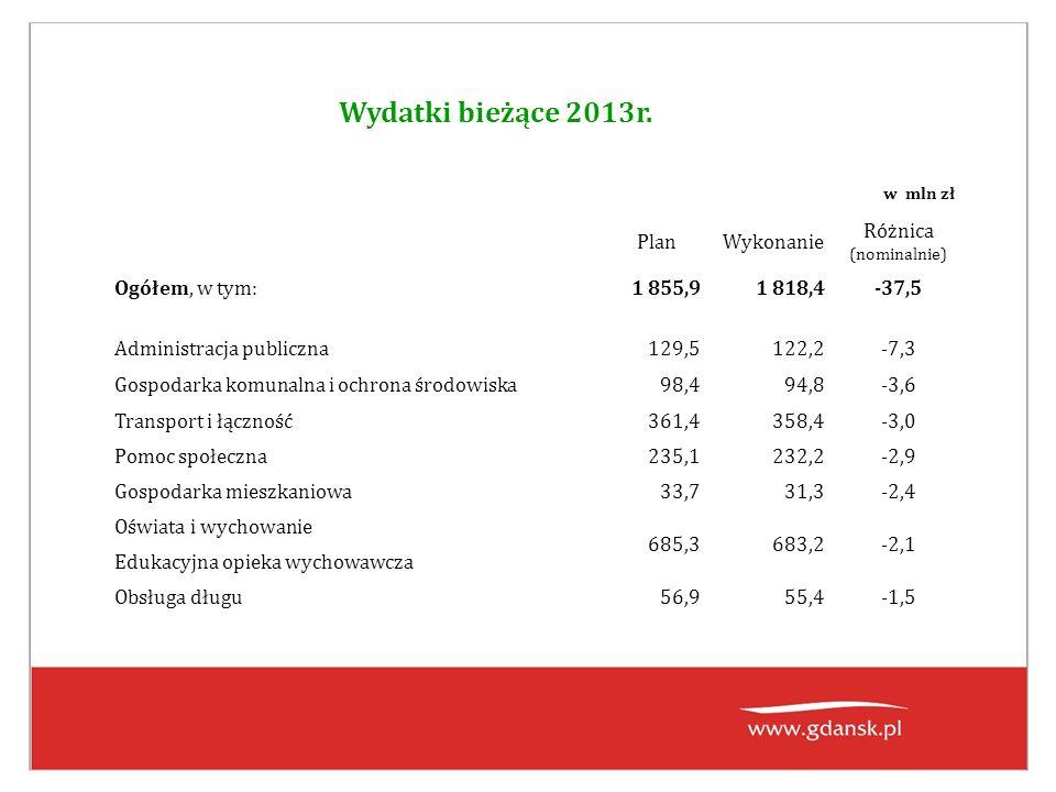 Wydatki bieżące 2013r. w mln zł PlanWykonanie Różnica (nominalnie) Ogółem, w tym: 1 855,91 818,4-37,5 Administracja publiczna129,5122,2-7,3 Gospodarka