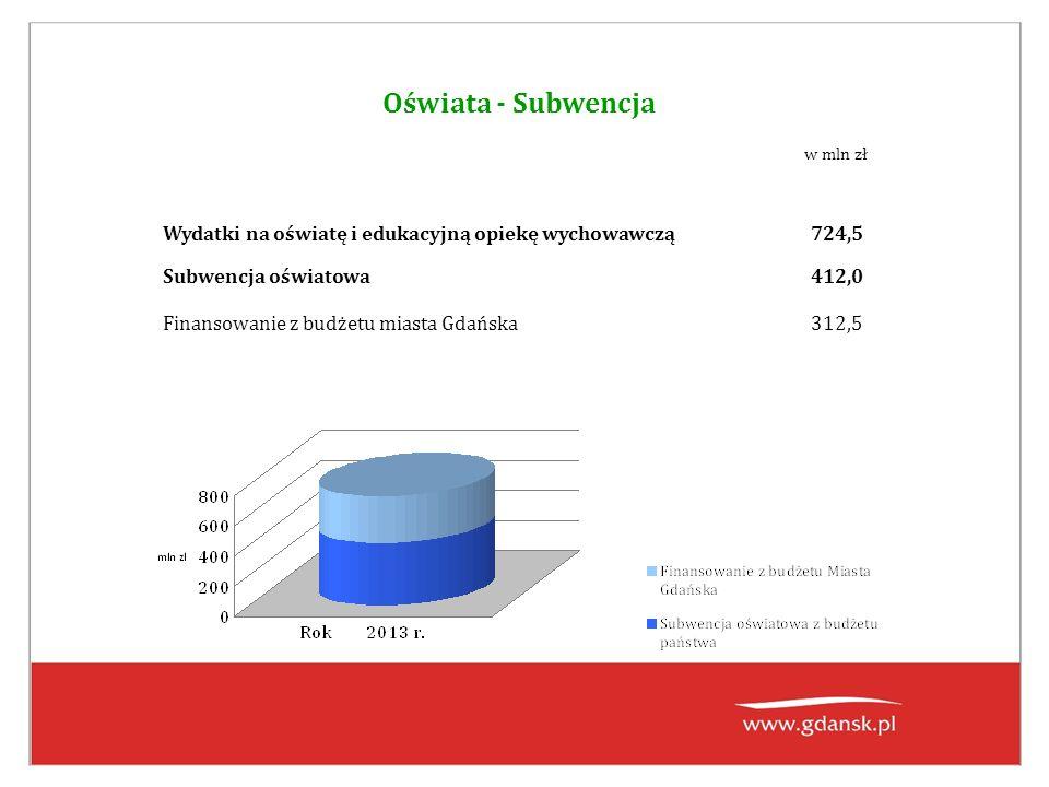 Oświata - Subwencja Wydatki na oświatę i edukacyjną opiekę wychowawczą724,5 Subwencja oświatowa412,0 Finansowanie z budżetu miasta Gdańska312,5 w mln zł