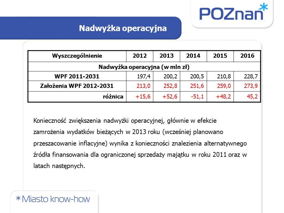 Nadwyżka operacyjna Wyszczególnienie20122013201420152016 Nadwyżka operacyjna (w mln zł) WPF 2011-2031197,4200,2200,5210,8228,7 Założenia WPF 2012-2031213,0252,8251,6259,0273,9 różnica+15,6+52,6-51,1+48,245,2 Konieczność zwiększenia nadwyżki operacyjnej, głównie w efekcie zamrożenia wydatków bieżących w 2013 roku (wcześniej planowano przeszacowanie inflacyjne) wynika z konieczności znalezienia alternatywnego źródła finansowania dla ograniczonej sprzedaży majątku w roku 2011 oraz w latach następnych.