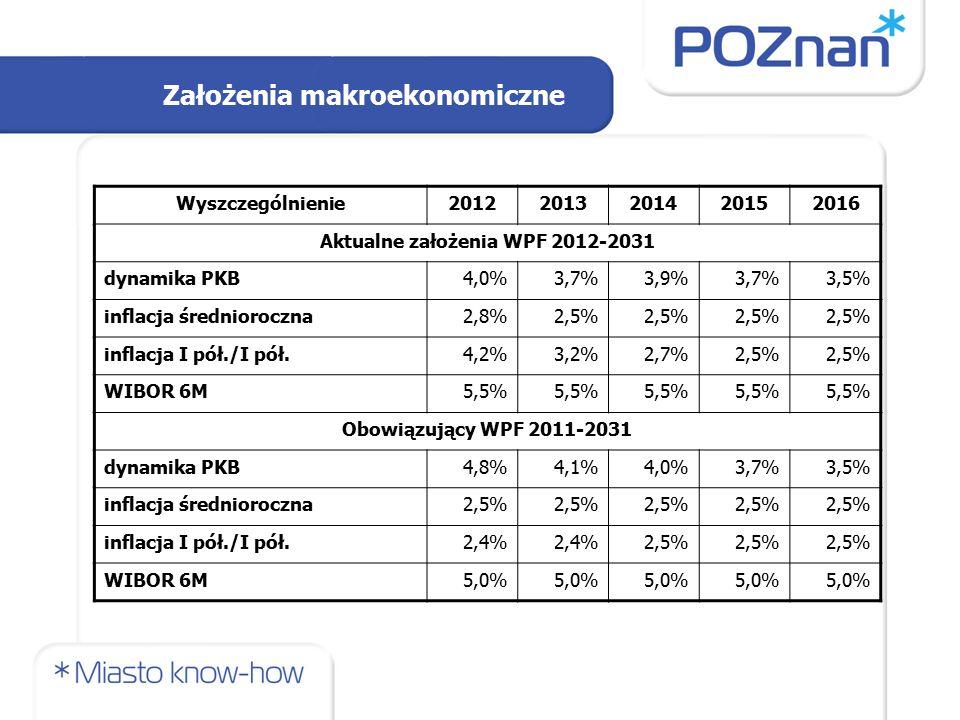 Założenia makroekonomiczne Wyszczególnienie20122013201420152016 Aktualne założenia WPF 2012-2031 dynamika PKB4,0%3,7%3,9%3,7%3,5% inflacja średnioroczna2,8%2,5% inflacja I pół./I pół.4,2%3,2%2,7%2,5% WIBOR 6M5,5% Obowiązujący WPF 2011-2031 dynamika PKB4,8%4,1%4,0%3,7%3,5% inflacja średnioroczna2,5% inflacja I pół./I pół.2,4% 2,5% WIBOR 6M5,0%