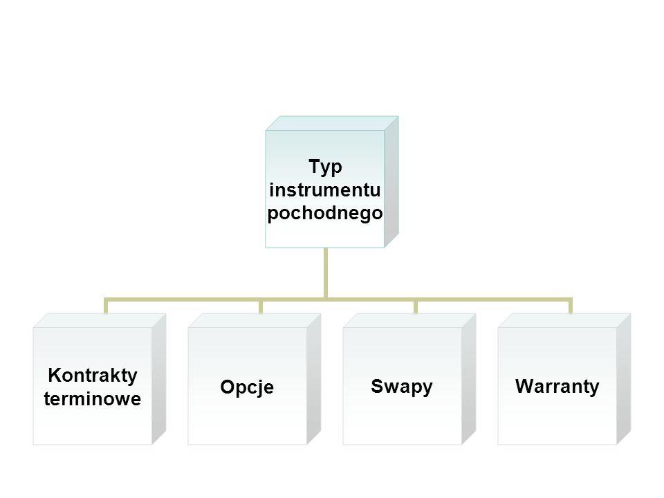 Typ instrumentu pochodnego Kontrakty terminowe OpcjeSwapyWarranty