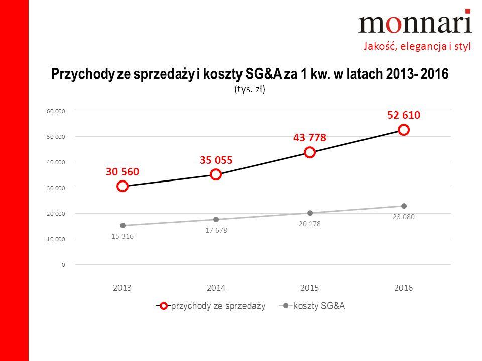 Przychody ze sprzedaży i koszty SG&A za 1 kw. w latach 2013- 2016 (tys. zł)