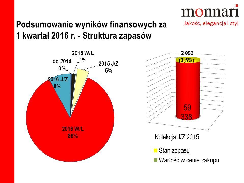 Podsumowanie wyników finansowych za 1 kwartał 2016 r. - Struktura zapasów Jakość, elegancja i styl