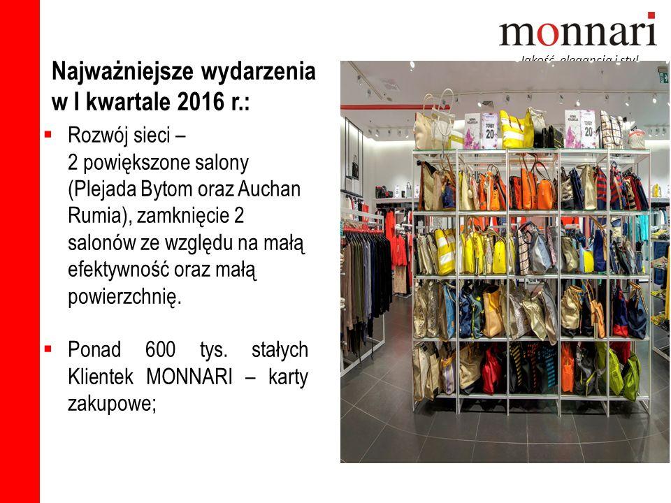 Rozwój sieci – 2 powiększone salony (Plejada Bytom oraz Auchan Rumia), zamknięcie 2 salonów ze względu na małą efektywność oraz małą powierzchnię.