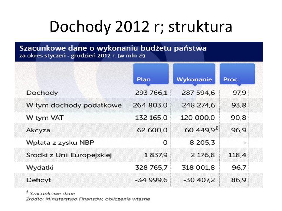 Dochody 2012 r; struktura