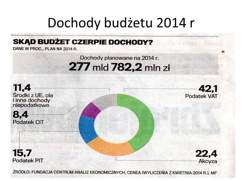 Dochody budżetu 2014 r
