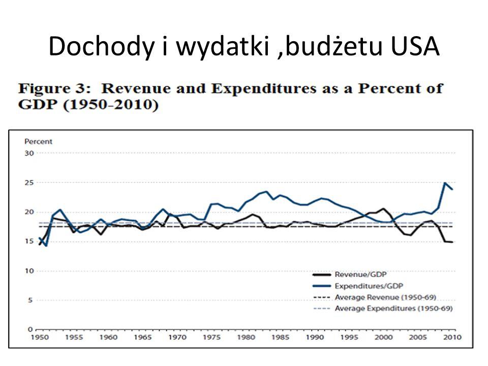 Dochody i wydatki,budżetu USA
