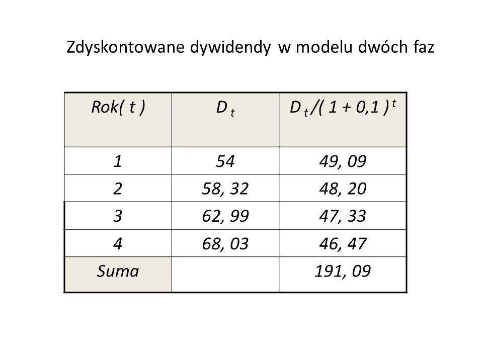 Rok( t )D t D t /( 1 + 0,1 ) t 15449, 09 258, 3248, 20 362, 9947, 33 468, 0346, 47 Suma191, 09 Zdyskontowane dywidendy w modelu dwóch faz