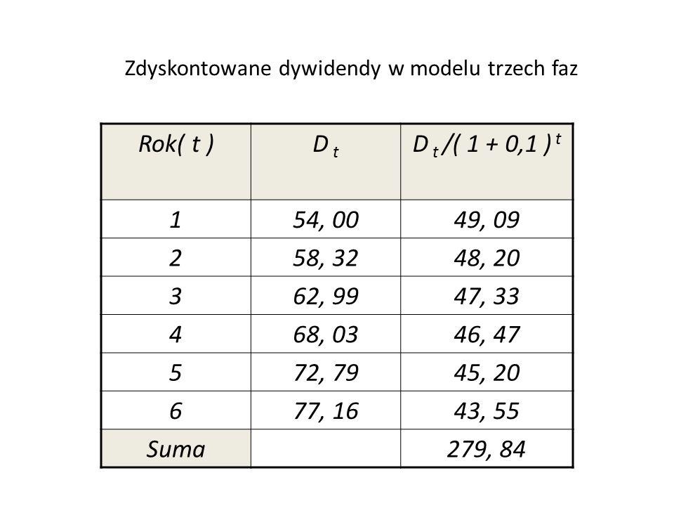 Zdyskontowane dywidendy w modelu trzech faz Rok( t )D t D t /( 1 + 0,1 ) t 154, 0049, 09 258, 3248, 20 362, 9947, 33 468, 0346, 47 572, 7945, 20 677, 1643, 55 Suma279, 84