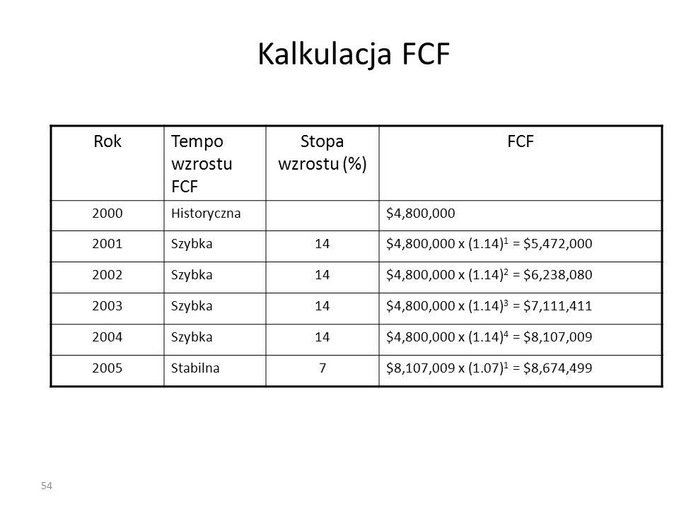 54 Kalkulacja FCF RokTempo wzrostu FCF Stopa wzrostu (%) FCF 2000Historyczna$4,800,000 2001Szybka14$4,800,000 x (1.14) 1 = $5,472,000 2002Szybka14$4,800,000 x (1.14) 2 = $6,238,080 2003Szybka14$4,800,000 x (1.14) 3 = $7,111,411 2004Szybka14$4,800,000 x (1.14) 4 = $8,107,009 2005Stabilna7$8,107,009 x (1.07) 1 = $8,674,499
