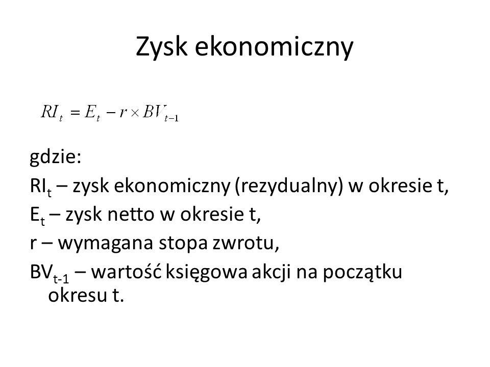 Zysk ekonomiczny gdzie: RI t – zysk ekonomiczny (rezydualny) w okresie t, E t – zysk netto w okresie t, r – wymagana stopa zwrotu, BV t-1 – wartość księgowa akcji na początku okresu t.