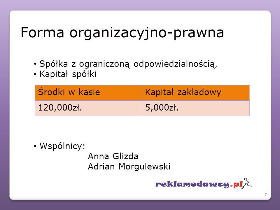 Spółka z ograniczoną odpowiedzialnością, Kapitał spółki Wspólnicy: Anna Glizda Adrian Morgulewski Środki w kasieKapitał zakładowy 120,000zł.5,000zł.