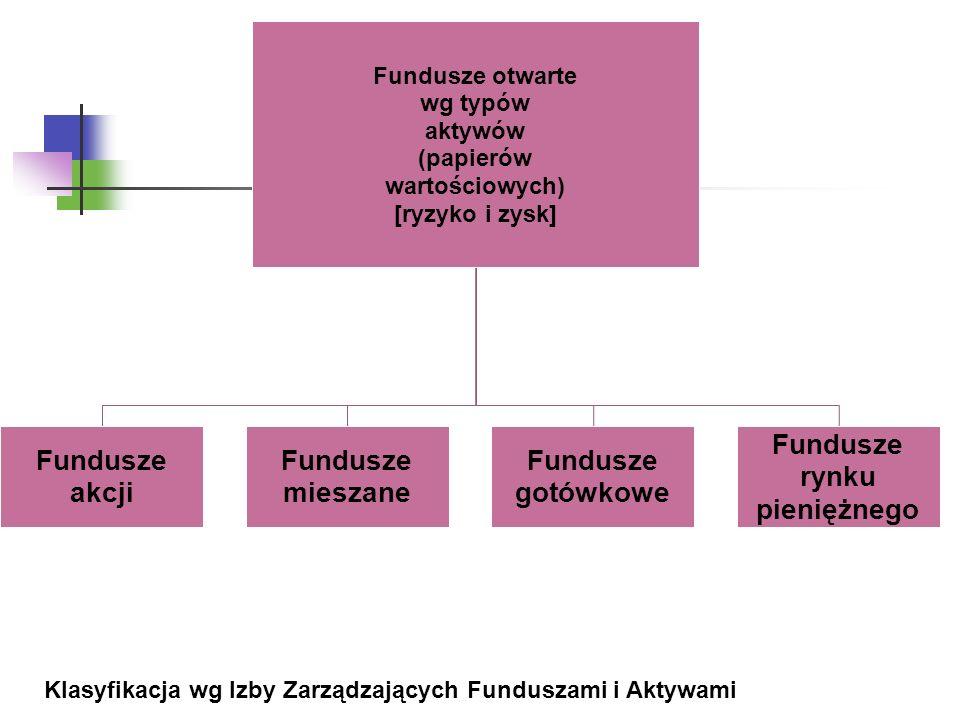 Fundusze otwarte wg typów aktywów (papierów wartościowych) [ryzyko i zysk] Fundusze akcji Fundusze mieszane Fundusze gotówkowe Fundusze rynku pieniężnego Klasyfikacja wg Izby Zarządzających Funduszami i Aktywami