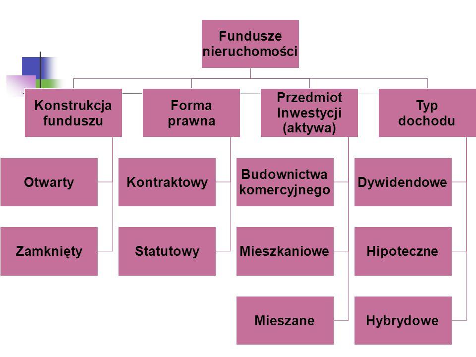 Fundusze nieruchomości Konstrukcja funduszu Otwarty Zamknięty Forma prawna Kontraktowy Statutowy Przedmiot Inwestycji (aktywa) Budownictwa komercyjnego Mieszkaniowe Mieszane Typ dochodu Dywidendowe Hipoteczne Hybrydowe