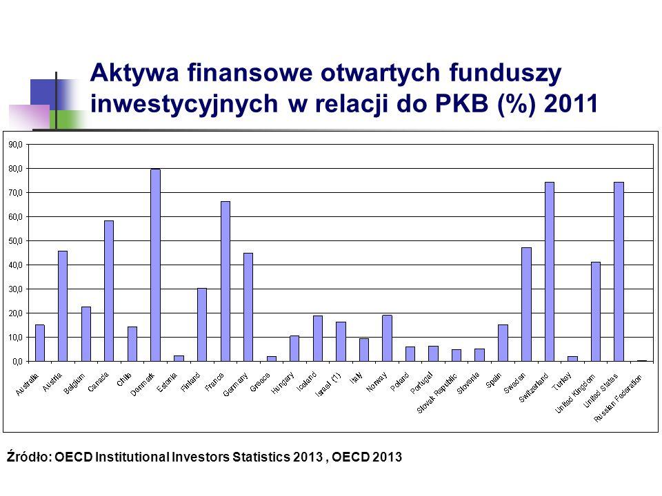 Aktywa finansowe otwartych funduszy inwestycyjnych w relacji do PKB (%) 2011 Źródło: OECD Institutional Investors Statistics 2013, OECD 2013