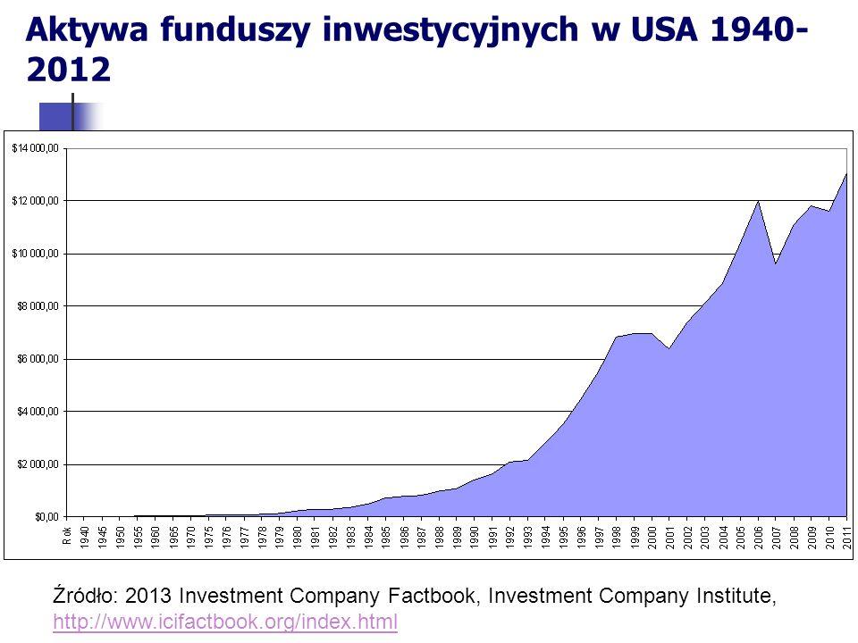 Aktywa funduszy inwestycyjnych w USA 1940- 2012 Źródło: 2013 Investment Company Factbook, Investment Company Institute, http://www.icifactbook.org/index.html http://www.icifactbook.org/index.html