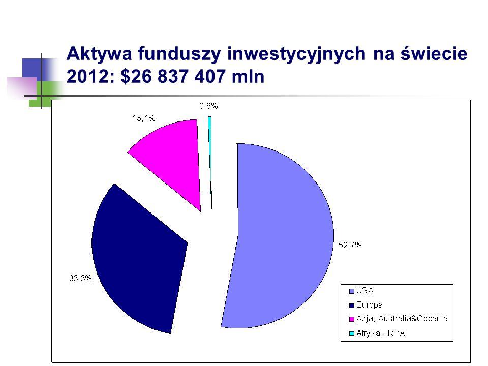 Aktywa funduszy inwestycyjnych na świecie 2012: $26 837 407 mln
