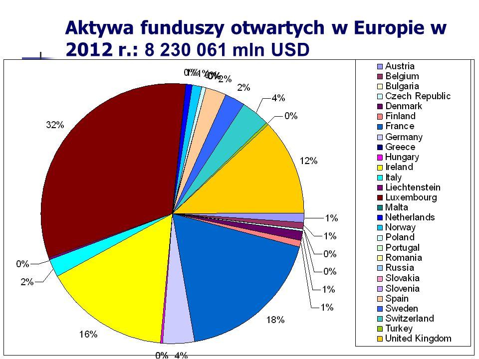 Aktywa funduszy otwartych w Europie w 2012 r.: 8 230 061 mln USD
