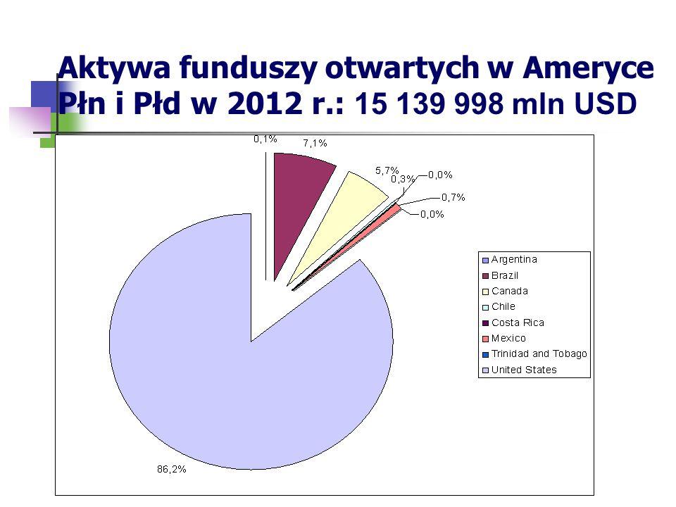 Aktywa funduszy otwartych w Ameryce Płn i Płd w 2012 r.: 15 139 998 mln USD