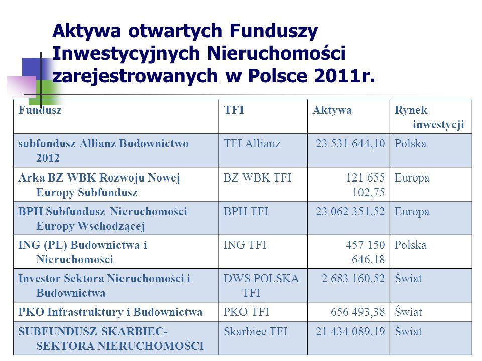 Aktywa otwartych Funduszy Inwestycyjnych Nieruchomości zarejestrowanych w Polsce 2011r. FunduszTFIAktywaRynek inwestycji subfundusz Allianz Budownictw