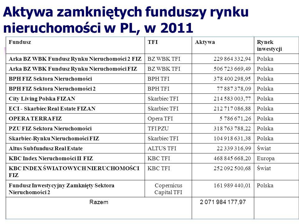 Aktywa zamkniętych funduszy rynku nieruchomości w PL, w 2011 FunduszTFIAktywaRynek inwestycji Arka BZ WBK Fundusz Rynku Nieruchomości 2 FIZBZ WBK TFI2