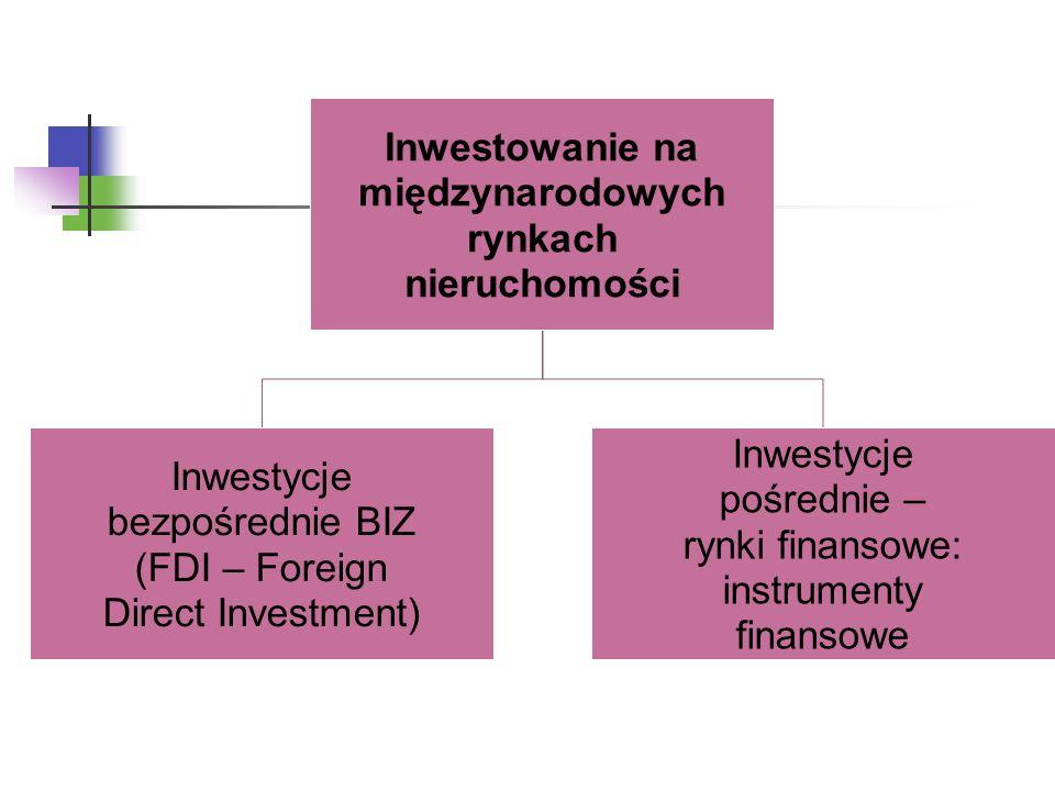 Inwestowanie na międzynarodowych rynkach nieruchomości Inwestycje bezpośrednie BIZ (FDI – Foreign Direct Investment) Inwestycje pośrednie – rynki finansowe: instrumenty finansowe