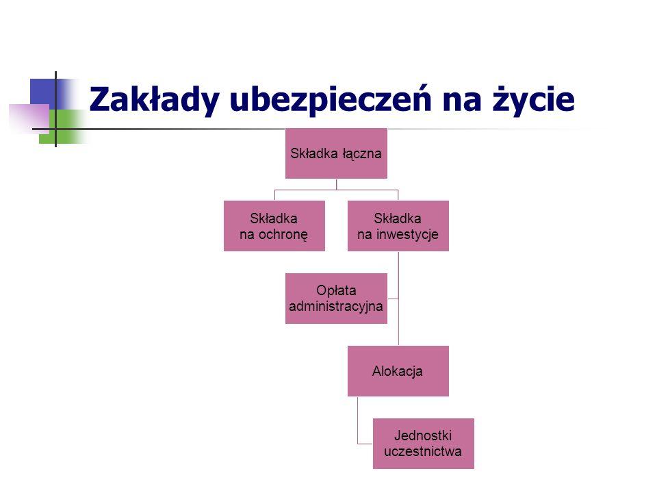 Zakłady ubezpieczeń na życie Składka łączna Składka na ochronę Składka na inwestycje Alokacja Jednostki uczestnictwa Opłata administracyjna