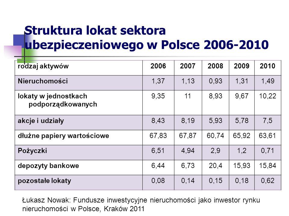 Struktura lokat sektora ubezpieczeniowego w Polsce 2006-2010 rodzaj aktywów20062007200820092010 Nieruchomości1,371,130,931,311,49 lokaty w jednostkach podporządkowanych 9,35118,939,6710,22 akcje i udziały8,438,195,935,787,5 dłużne papiery wartościowe67,8367,8760,7465,9263,61 Pożyczki6,514,942,91,20,71 depozyty bankowe6,446,7320,415,9315,84 pozostałe lokaty0,080,140,150,180,62 Łukasz Nowak: Fundusze inwestycyjne nieruchomości jako inwestor rynku nieruchomości w Polsce, Kraków 2011