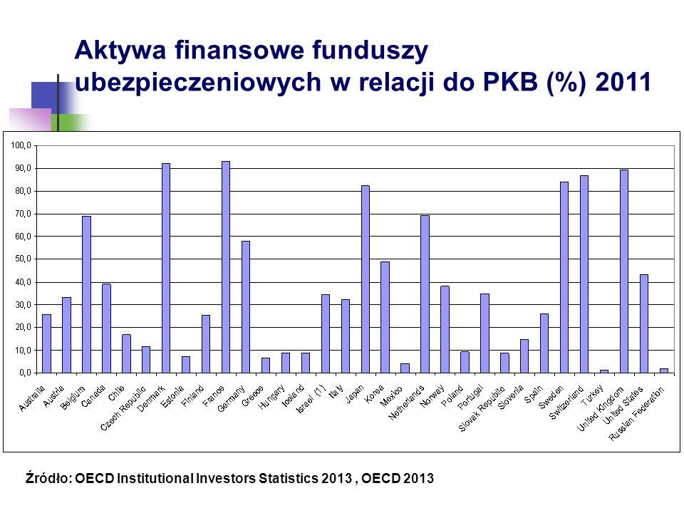 Aktywa finansowe funduszy ubezpieczeniowych w relacji do PKB (%) 2011 Źródło: OECD Institutional Investors Statistics 2013, OECD 2013