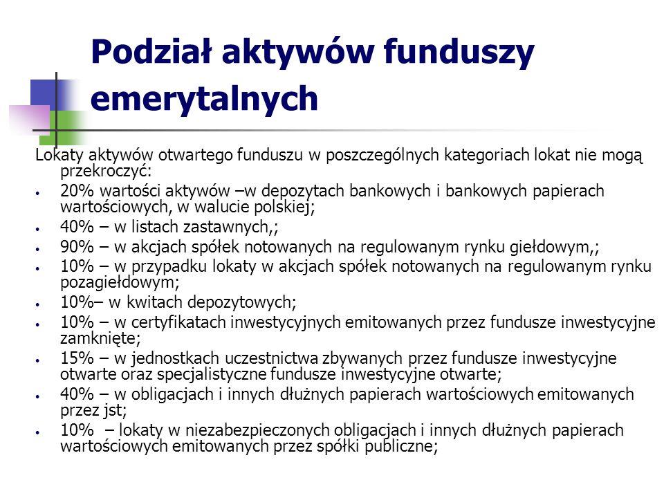 Podział aktywów funduszy emerytalnych Lokaty aktywów otwartego funduszu w poszczególnych kategoriach lokat nie mogą przekroczyć: 20% wartości aktywów –w depozytach bankowych i bankowych papierach wartościowych, w walucie polskiej; 40% – w listach zastawnych,; 90% – w akcjach spółek notowanych na regulowanym rynku giełdowym,; 10% – w przypadku lokaty w akcjach spółek notowanych na regulowanym rynku pozagiełdowym; 10%– w kwitach depozytowych; 10% – w certyfikatach inwestycyjnych emitowanych przez fundusze inwestycyjne zamknięte; 15% – w jednostkach uczestnictwa zbywanych przez fundusze inwestycyjne otwarte oraz specjalistyczne fundusze inwestycyjne otwarte; 40% – w obligacjach i innych dłużnych papierach wartościowych emitowanych przez jst; 10% – lokaty w niezabezpieczonych obligacjach i innych dłużnych papierach wartościowych emitowanych przez spółki publiczne;