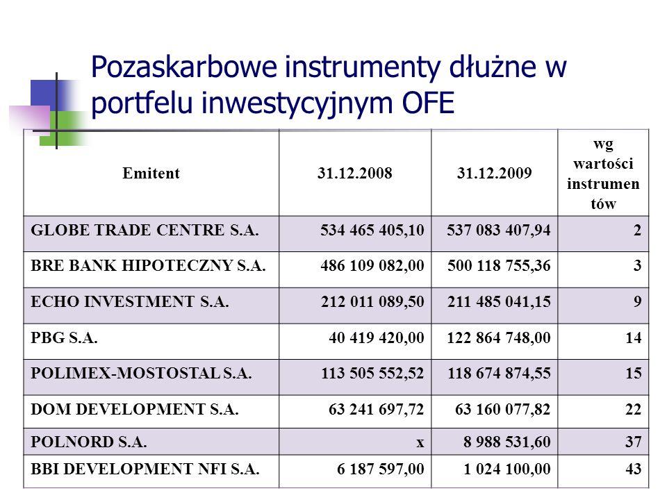 Pozaskarbowe instrumenty dłużne w portfelu inwestycyjnym OFE Emitent31.12.200831.12.2009 wg wartości instrumen tów GLOBE TRADE CENTRE S.A. 534 465 405