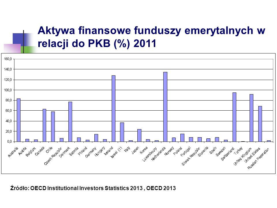 Aktywa finansowe funduszy emerytalnych w relacji do PKB (%) 2011 Źródło: OECD Institutional Investors Statistics 2013, OECD 2013